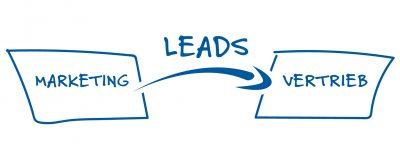 Grafik: Leads generieren – die Brücke zwischen Marketing und Vetrieb